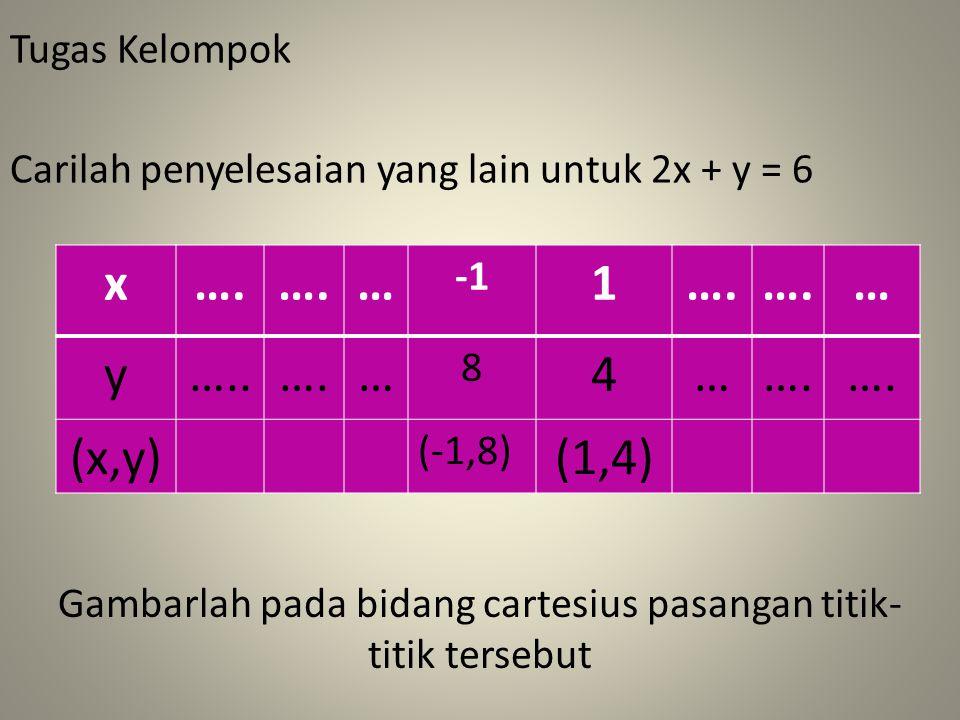 Gambarlah pada bidang cartesius pasangan titik- titik tersebut Carilah penyelesaian yang lain untuk 2x + y = 6 Tugas Kelompok x….
