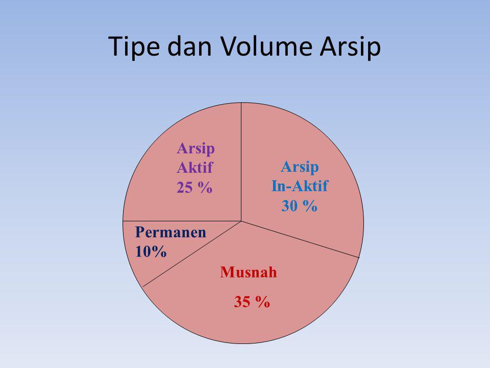 ARSIP DINAMIS AKTIF IN AKTIF Dikelola dan disimpan di Unit Pengolah SKPD (Bidang-bidang) Dikelola dan disimpan di Unit Kearsipan SKPD (Records Center)