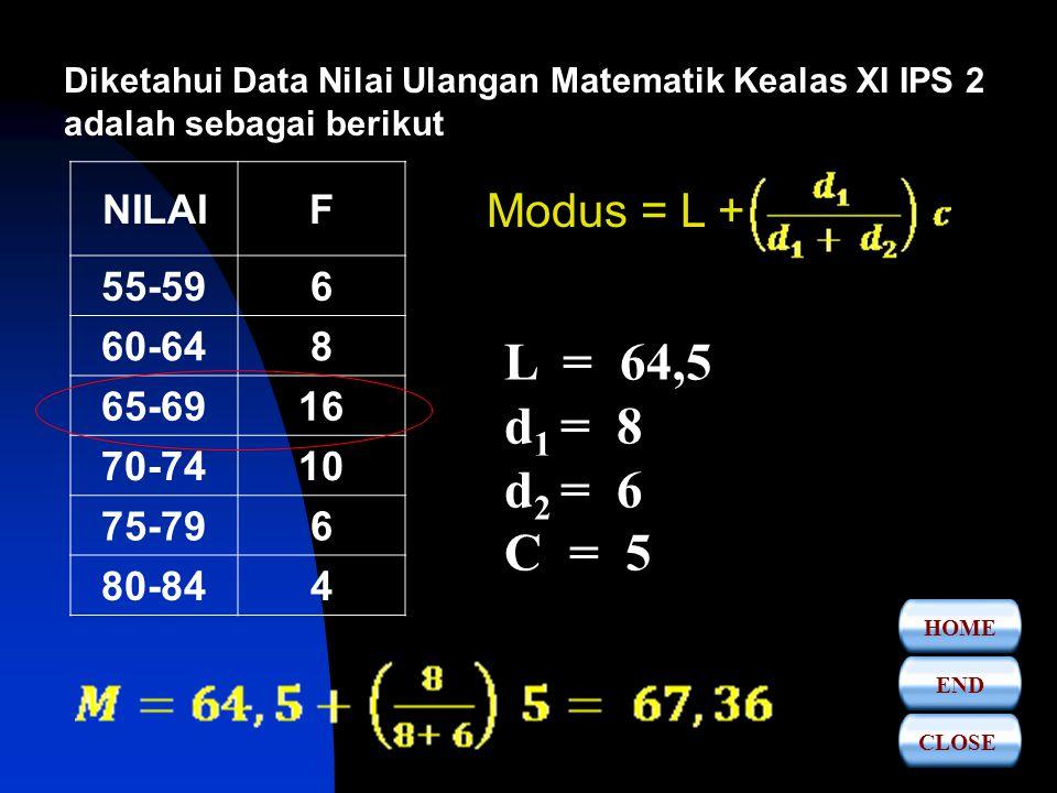 PEMEERINTAH KABUPATEN LEBAK DINAS PENDIDIKAN SMA NEGERI 1 CIBEBER DATA KELOMPOK Untuk menentuakan modus data kelompok ditentukan dengan Rumus: Modus = L + L = Tepi Bawah Frekuensi kelas Modus d 1 = Selisih Frekuensi kelas modus dg kelas Sebelumnya d 2 = Selisih Frekuensi kelas modus dg kelas sesudahnya C = Panjang Kelas Modus Contoh CLOSEENDHOME