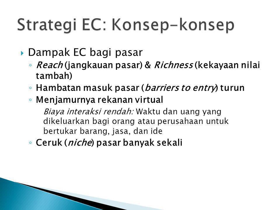  Dampak EC bagi pasar ◦ Reach (jangkauan pasar) & Richness (kekayaan nilai tambah) ◦ Hambatan masuk pasar (barriers to entry) turun ◦ Menjamurnya rek