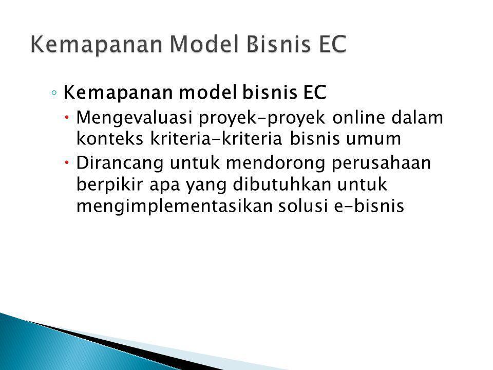 ◦ Kemapanan model bisnis EC  Mengevaluasi proyek-proyek online dalam konteks kriteria-kriteria bisnis umum  Dirancang untuk mendorong perusahaan ber