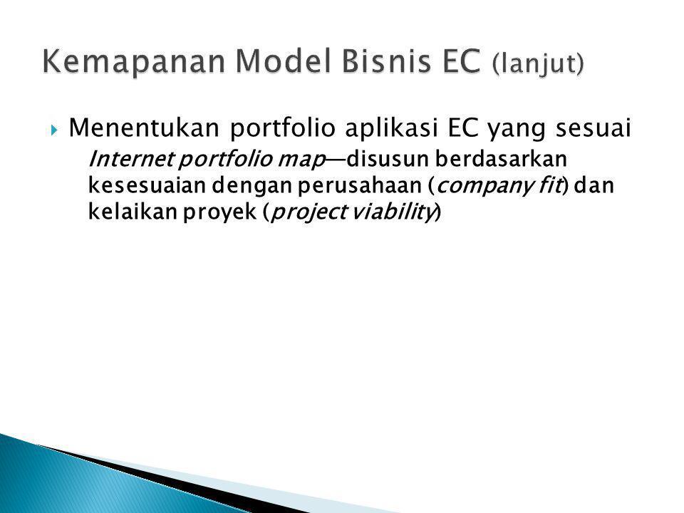  Menentukan portfolio aplikasi EC yang sesuai Internet portfolio map—disusun berdasarkan kesesuaian dengan perusahaan (company fit) dan kelaikan proy