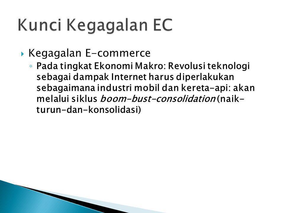  Kegagalan E-commerce ◦ Pada tingkat Ekonomi Makro: Revolusi teknologi sebagai dampak Internet harus diperlakukan sebagaimana industri mobil dan kere