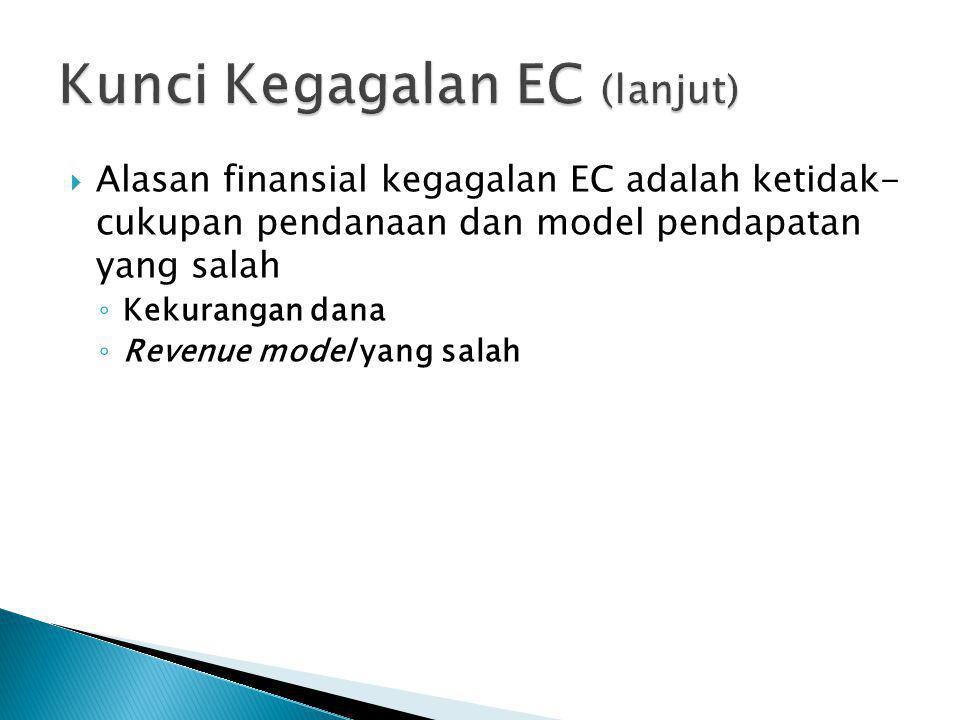  Alasan finansial kegagalan EC adalah ketidak- cukupan pendanaan dan model pendapatan yang salah ◦ Kekurangan dana ◦ Revenue model yang salah