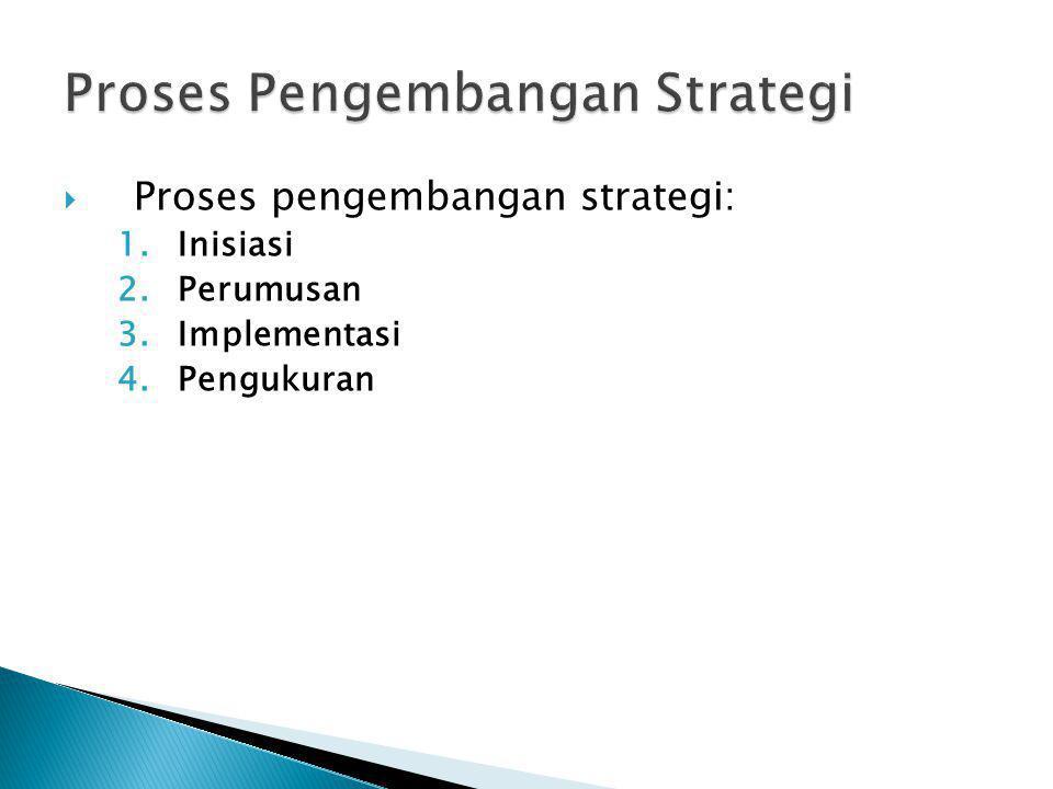  Proses pengembangan strategi: 1.Inisiasi 2.Perumusan 3.Implementasi 4.Pengukuran