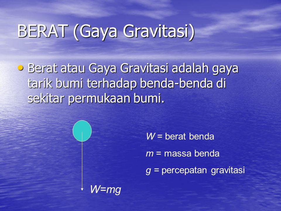 BERAT (Gaya Gravitasi) • Berat atau Gaya Gravitasi adalah gaya tarik bumi terhadap benda-benda di sekitar permukaan bumi. W=mg W = berat benda m = mas