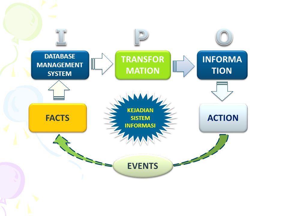 FACTS ACTION INFORMA TION TRANSFOR MATION DATABASE MANAGEMENT SYSTEM EVENTS KEJADIAN SISTEM INFORMASI