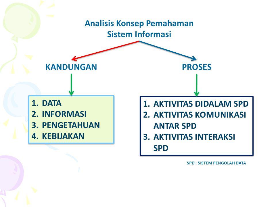 Analisis Konsep Pemahaman Sistem Informasi KANDUNGAN 1.DATA 2.INFORMASI 3.PENGETAHUAN 4.KEBIJAKAN 1.DATA 2.INFORMASI 3.PENGETAHUAN 4.KEBIJAKAN PROSES