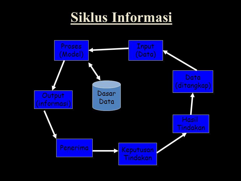 Data (ditangkap) Input (Data) Hasil Tindakan Keputusan Tindakan Penerima Output (informasi) Proses (Model) Dasar Data Siklus Informasi