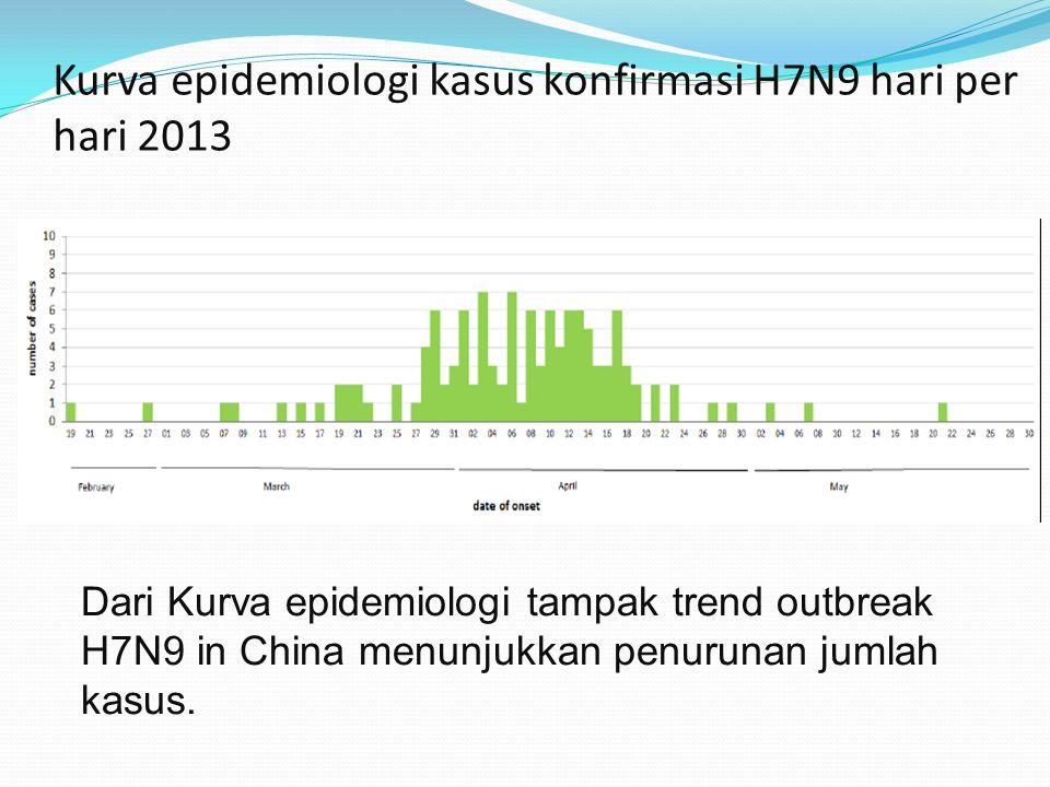 Kurva epidemiologi kasus konfirmasi H7N9 hari per hari 2013 Dari Kurva epidemiologi tampak trend outbreak H7N9 in China menunjukkan penurunan jumlah k
