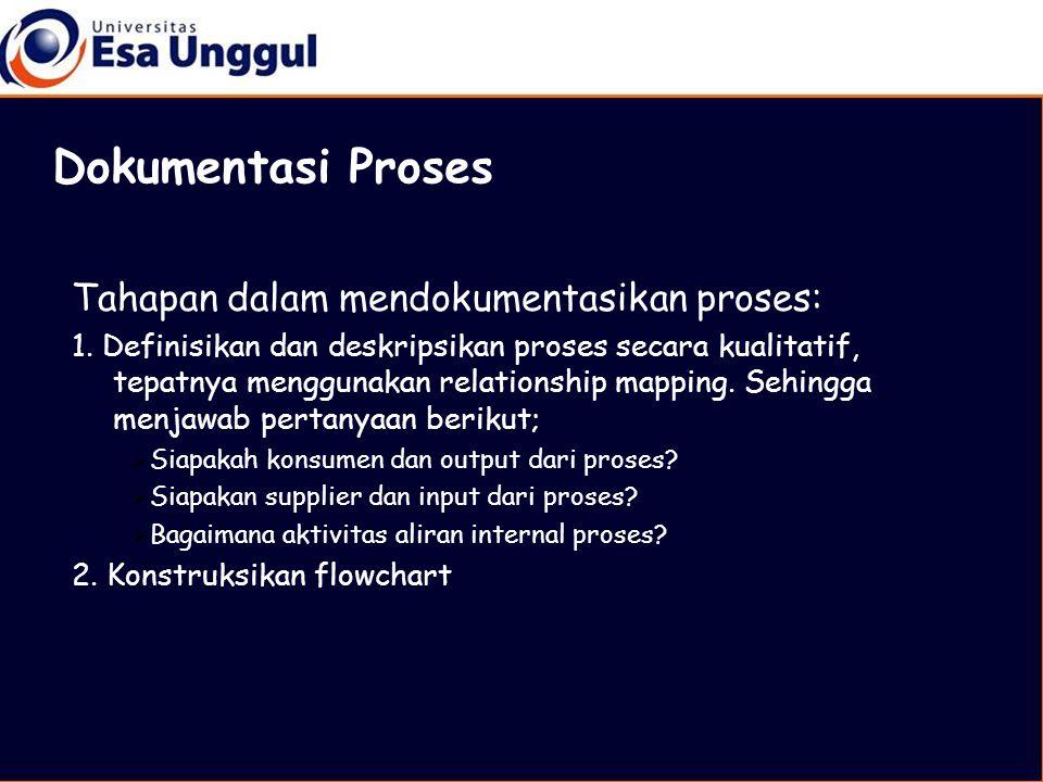 Tahapan dalam mendokumentasikan proses: 1.