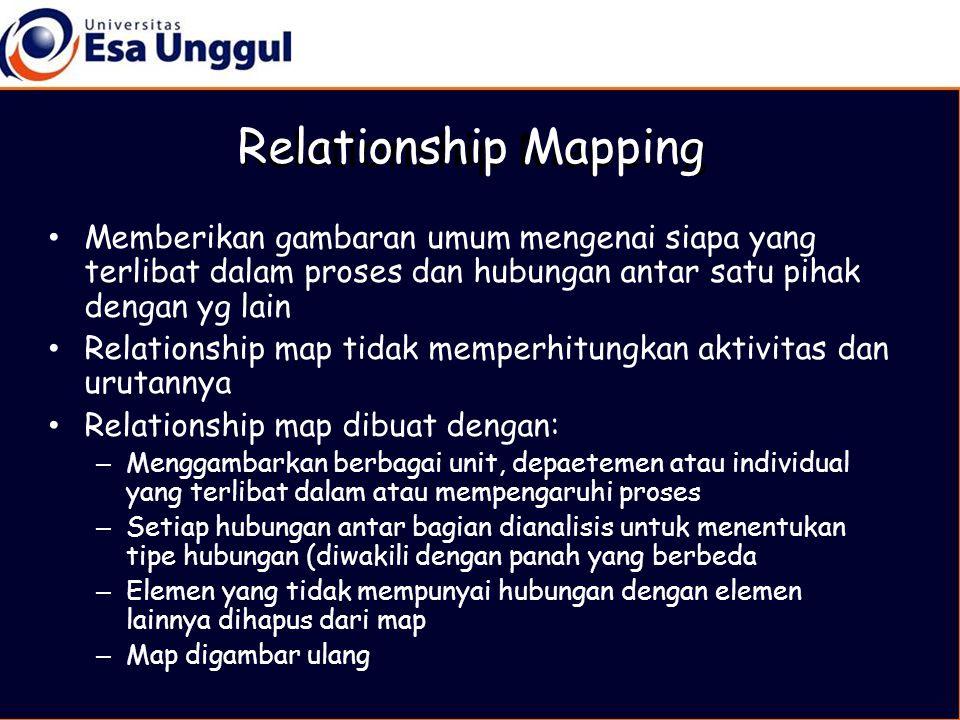• Memberikan gambaran umum mengenai siapa yang terlibat dalam proses dan hubungan antar satu pihak dengan yg lain • Relationship map tidak memperhitungkan aktivitas dan urutannya • Relationship map dibuat dengan: – Menggambarkan berbagai unit, depaetemen atau individual yang terlibat dalam atau mempengaruhi proses – Setiap hubungan antar bagian dianalisis untuk menentukan tipe hubungan (diwakili dengan panah yang berbeda – Elemen yang tidak mempunyai hubungan dengan elemen lainnya dihapus dari map – Map digambar ulang Relationship Mapping