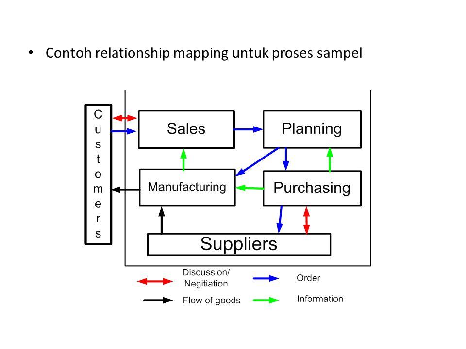 • Contoh relationship mapping untuk proses sampel