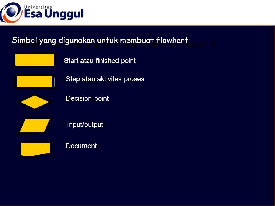 Simbol yang digunakan untuk membuat flowhart Start atau finished point Step atau aktivitas proses Decision point Input/outputt Documentt