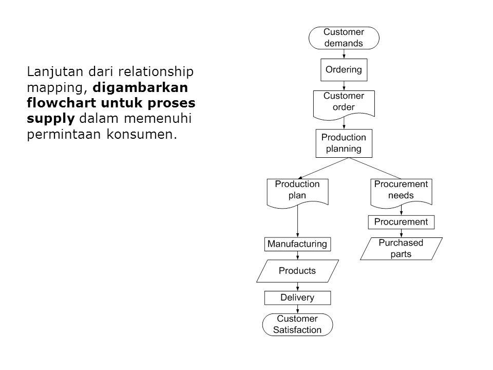 Lanjutan dari relationship mapping, digambarkan flowchart untuk proses supply dalam memenuhi permintaan konsumen.