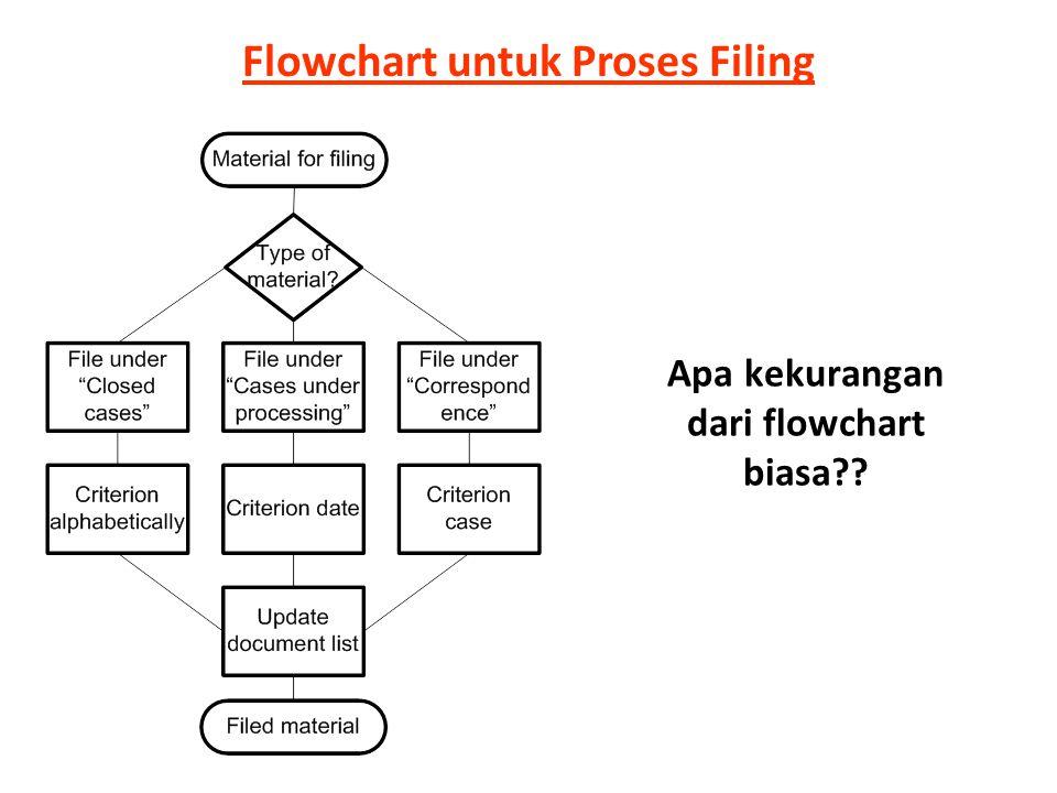 Apa kekurangan dari flowchart biasa?? Flowchart untuk Proses Filing