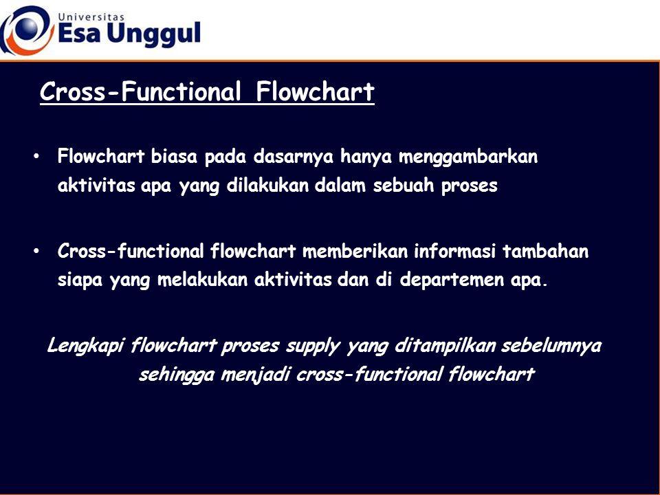 • Flowchart biasa pada dasarnya hanya menggambarkan aktivitas apa yang dilakukan dalam sebuah proses • Cross-functional flowchart memberikan informasi tambahan siapa yang melakukan aktivitas dan di departemen apa.