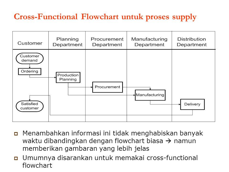  Menambahkan informasi ini tidak menghabiskan banyak waktu dibandingkan dengan flowchart biasa  namun memberikan gambaran yang lebih jelas  Umumnya disarankan untuk memakai cross-functional flowchart Cross-Functional Flowchart untuk proses supply