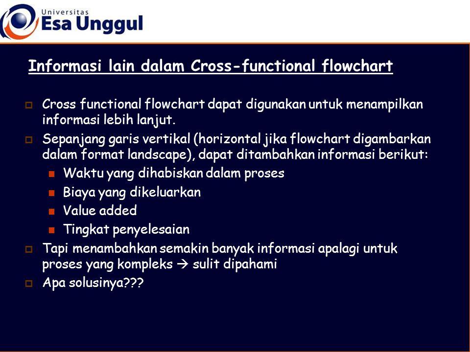  Cross functional flowchart dapat digunakan untuk menampilkan informasi lebih lanjut.