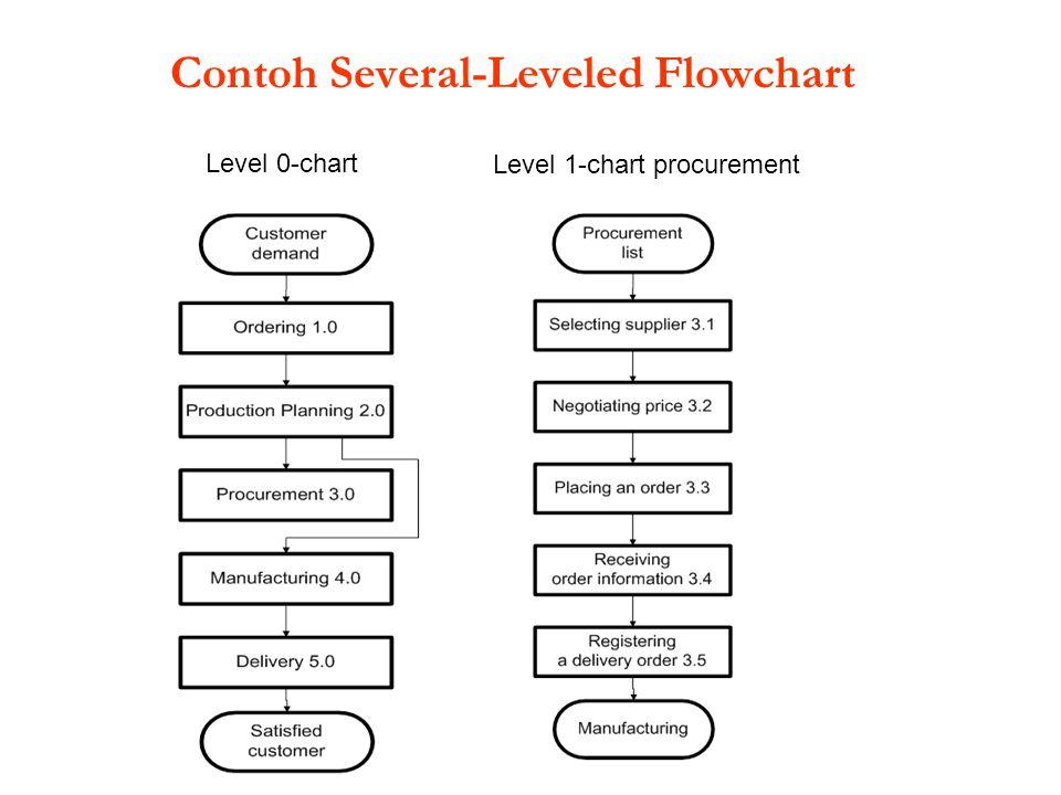 Level 0-chart Level 1-chart procurement Contoh Several-Leveled Flowchart