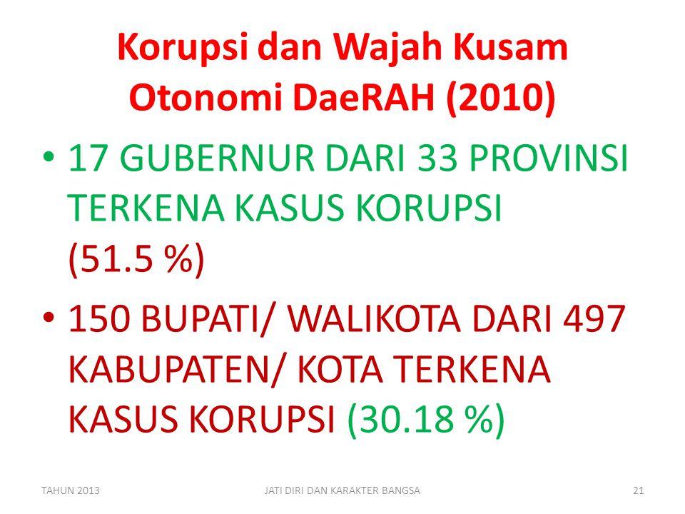 Korupsi dan Wajah Kusam Otonomi DaeRAH (2010) • 17 GUBERNUR DARI 33 PROVINSI TERKENA KASUS KORUPSI (51.5 %) • 150 BUPATI/ WALIKOTA DARI 497 KABUPATEN/