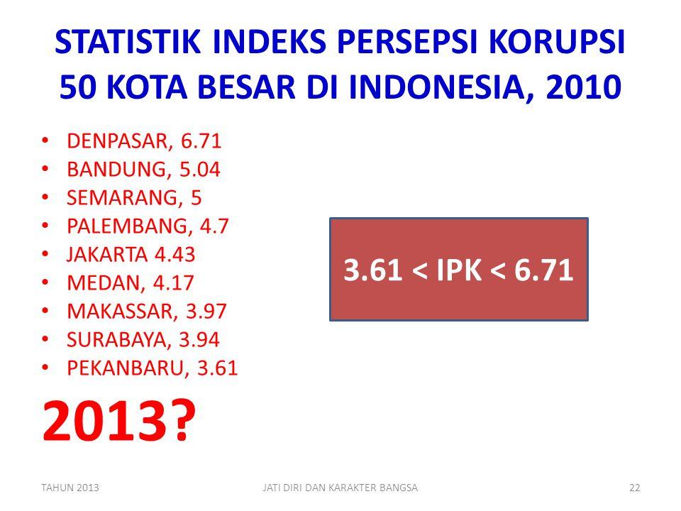 STATISTIK INDEKS PERSEPSI KORUPSI 50 KOTA BESAR DI INDONESIA, 2010 • DENPASAR, 6.71 • BANDUNG, 5.04 • SEMARANG, 5 • PALEMBANG, 4.7 • JAKARTA 4.43 • ME