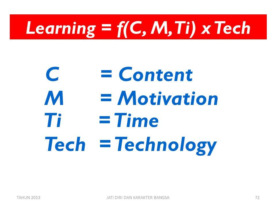 Learning = f(C, M, Ti) x Tech C = Content M= Motivation Ti= Time Tech= Technology TAHUN 2013JATI DIRI DAN KARAKTER BANGSA72