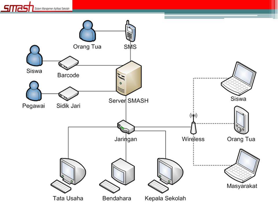 Fitur • Diakses di Linux, Windows, dll • Berbasis WEB • Penjawab SMS Otomatis • INTERNET / INTRANET • Tidak harus tersambung internet • Minimal Pentium 4 atau setara