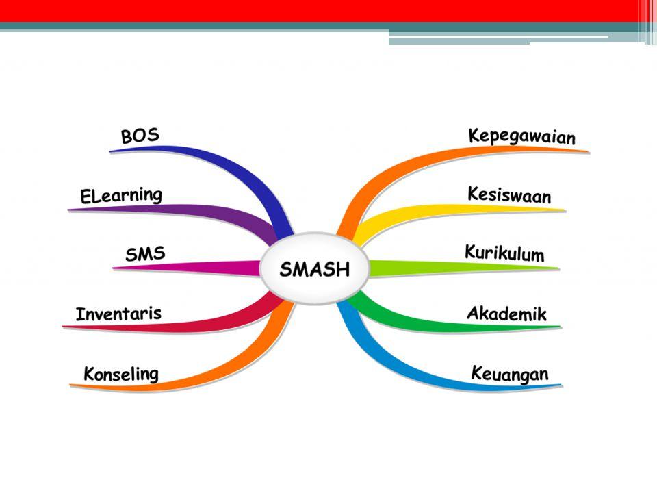 Komponen Utama SMASH (1) •Data Siswa •Presensi •Mutasi Siswa •Rombongan Belajar Kesiswaan •Data Pegawai •Presensi Kepegawaian •Mata Pelajaran •Ekstrakurikuler •Jadwal Pelajaran •Bel Sekolah Kurikulum