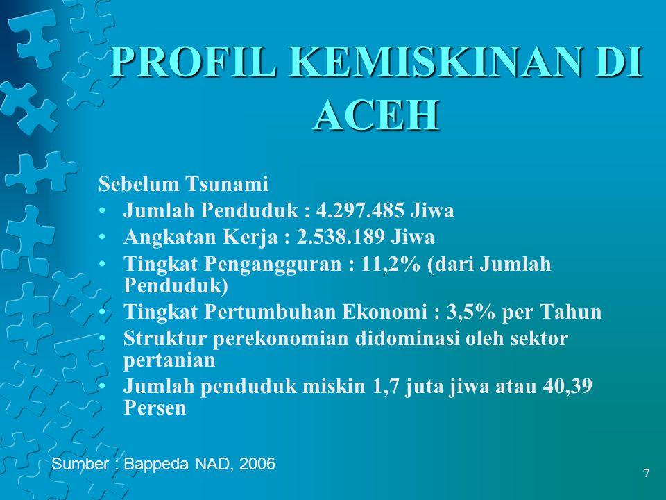 8 PROFIL KEMISKINAN DI ACEH (2) PascaTsunami • Jumlah Penduduk 4.076.760 Jiwa • Pertumbuhan ekonomi turun 0,25 % pada tahun 2005 • Tingkat pengangguran 11,2 % • Pertumbuhan penduduk sebesar 1,5 % • Persentase penduduk miskin 47,8 % Sumber : Bappeda NAD, 2006