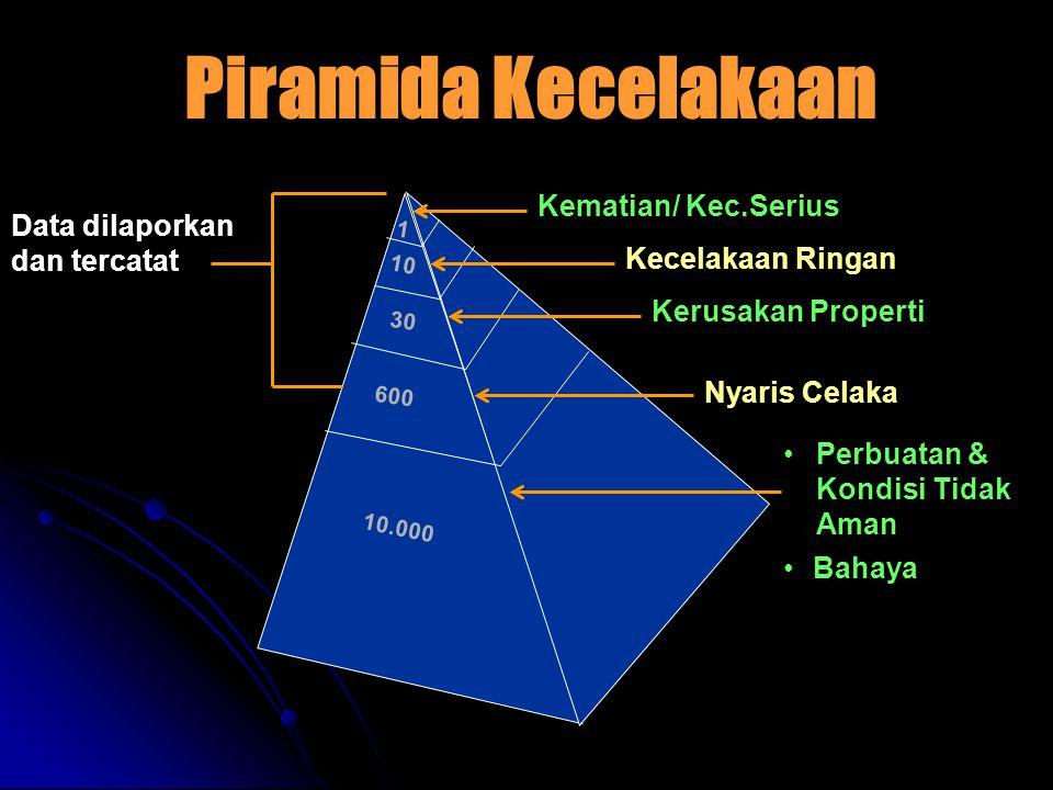 Data dilaporkan dan tercatat Piramida Kecelakaan 1 10 30 600 10.000 Kematian/ Kec.Serius Kecelakaan Ringan Kerusakan Properti Nyaris Celaka •Perbuatan