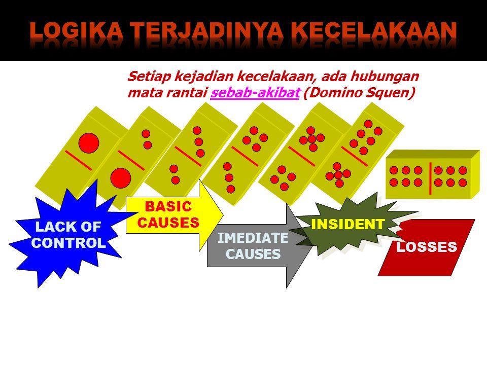 Setiap kejadian kecelakaan, ada hubungan mata rantai sebab-akibat (Domino Squen) LOSSES INSIDENT IMEDIATE CAUSES BASIC CAUSES LACK OF CONTROL