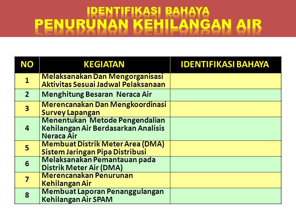 NOKEGIATANIDENTIFIKASI BAHAYA 1 Melaksanakan Dan Mengorganisasi Aktivitas Sesuai Jadwal Pelaksanaan 2Menghitung Besaran Neraca Air 3 Merencanakan Dan