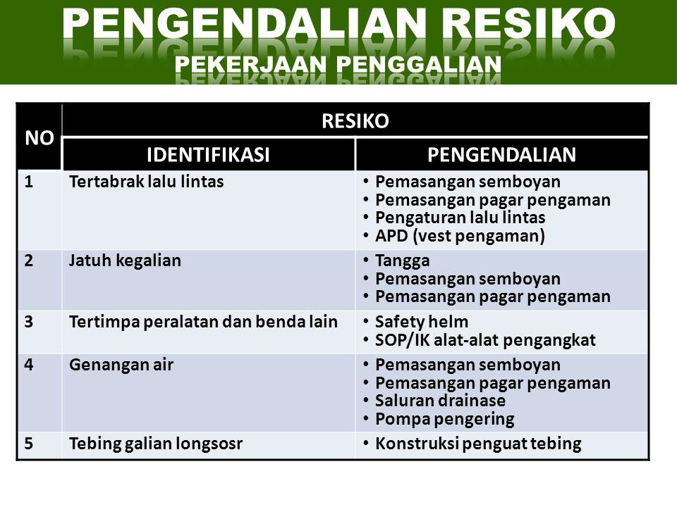 NO RESIKO IDENTIFIKASIPENGENDALIAN 1Tertabrak lalu lintas • Pemasangan semboyan • Pemasangan pagar pengaman • Pengaturan lalu lintas • APD (vest penga