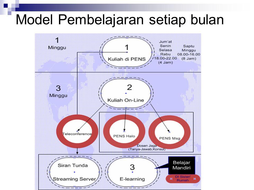 Model Pembelajaran setiap bulan