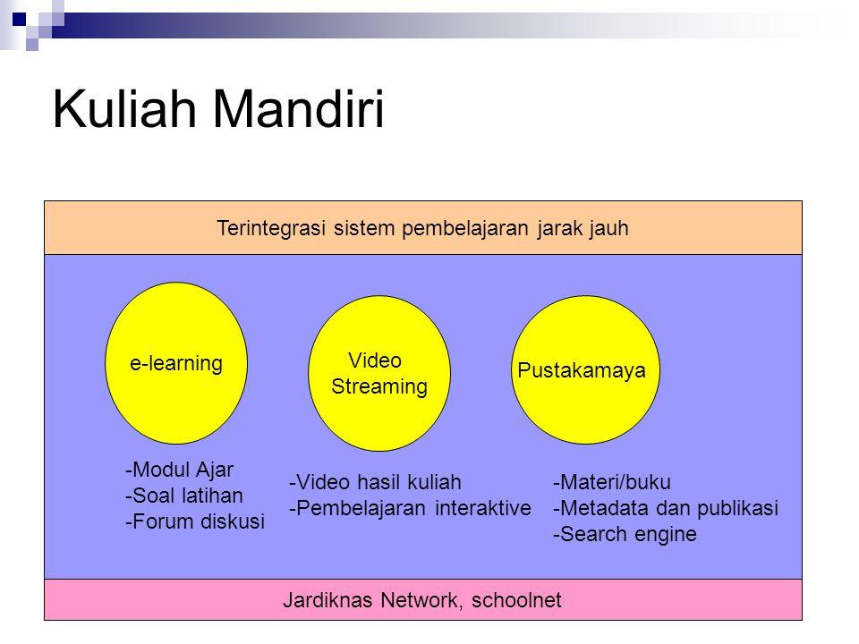 Kuliah Mandiri e-learning Video Streaming Pustakamaya -Modul Ajar -Soal latihan -Forum diskusi -Video hasil kuliah -Pembelajaran interaktive -Materi/b