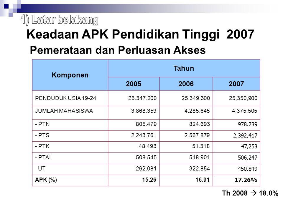 Komponen Tahun 200520062007 PENDUDUK USIA 19-2425.347.20025.349.300 25,350,900 JUMLAH MAHASISWA3.868.359 4.285.645 4,375,505 - PTN805.479824.693 978.7