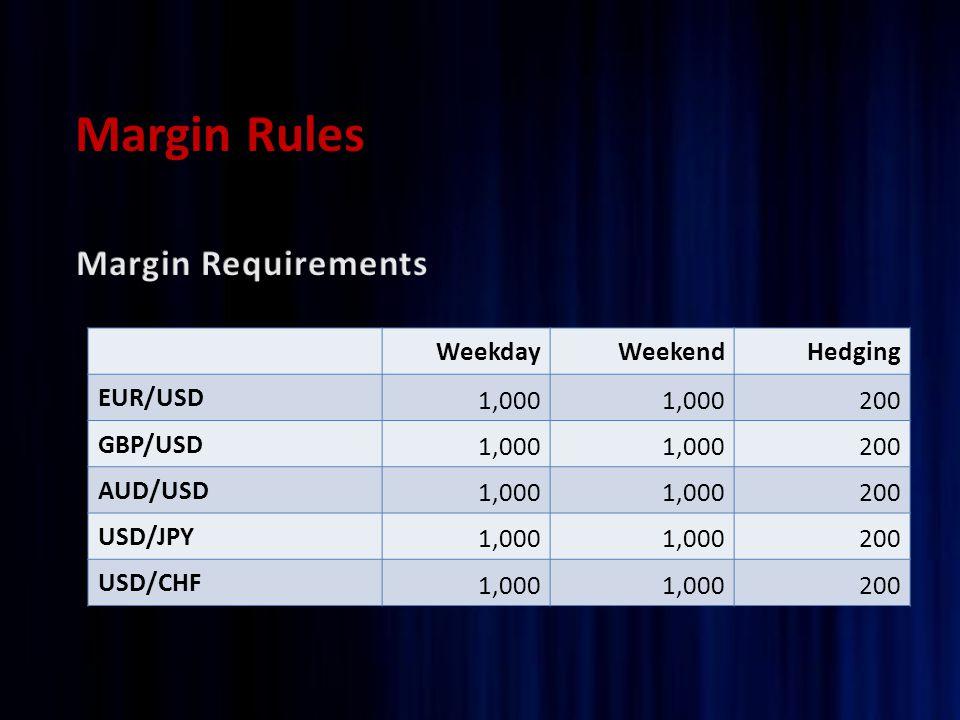 Margin Rules WeekdayWeekendHedging EUR/USD 1,000 200 GBP/USD 1,000 200 AUD/USD 1,000 200 USD/JPY 1,000 200 USD/CHF 1,000 200