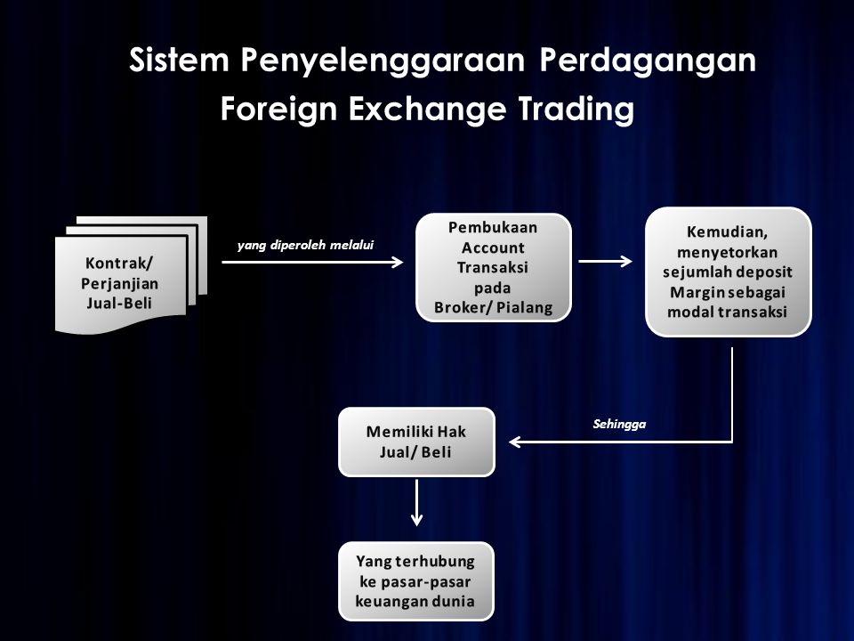 Struktur Pelaksanaan Forex Trading di Indonesia