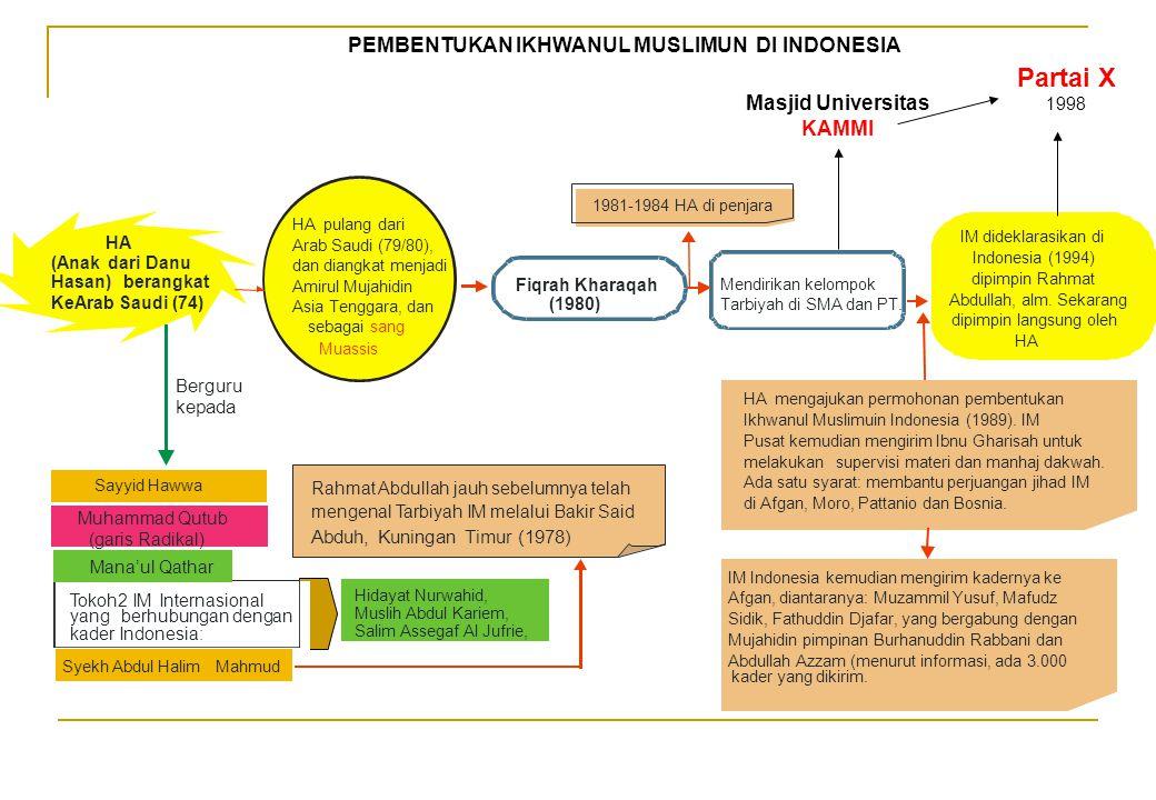PEMBENTUKAN IKHWANUL MUSLIMUN DI INDONESIA IM dideklarasikan di Indonesia (1994) dipimpin Rahmat Abdullah, alm. Sekarang dipimpin langsung oleh HA Fiq