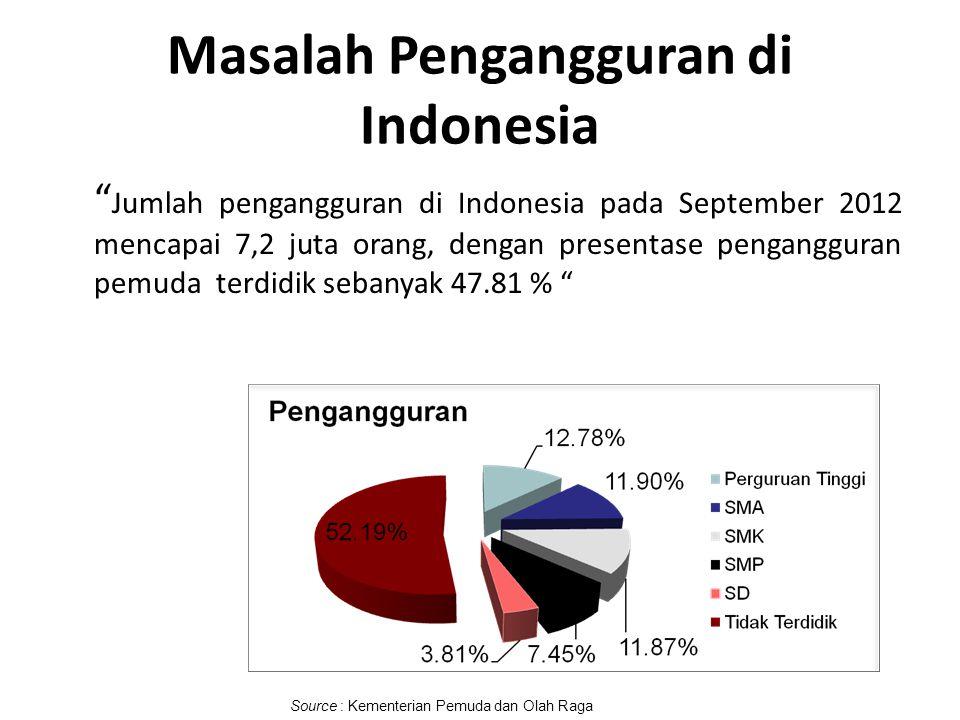 """Masalah Pengangguran di Indonesia """" Jumlah pengangguran di Indonesia pada September 2012 mencapai 7,2 juta orang, dengan presentase pengangguran pemud"""