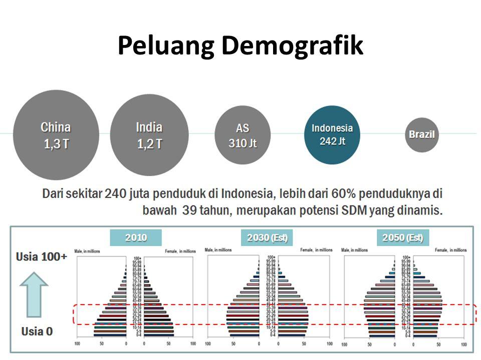 INDONESIA berada dalam rangking utama penghasil komoditas, mineral dan enersi • Sawit: 1 • Karet : 3 • Tembaga : 5 • Nikel : 5 • Batu Bara : 7 • Emas : 7 • Gas Alam : 8 PERTANYAAN 3: Kenapa MEREK utama untuk produk komoditas utama Indonesia bukan dari Indonesia?