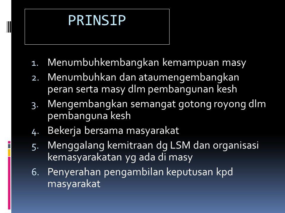 PRINSIP 1. Menumbuhkembangkan kemampuan masy 2. Menumbuhkan dan ataumengembangkan peran serta masy dlm pembangunan kesh 3. Mengembangkan semangat goto