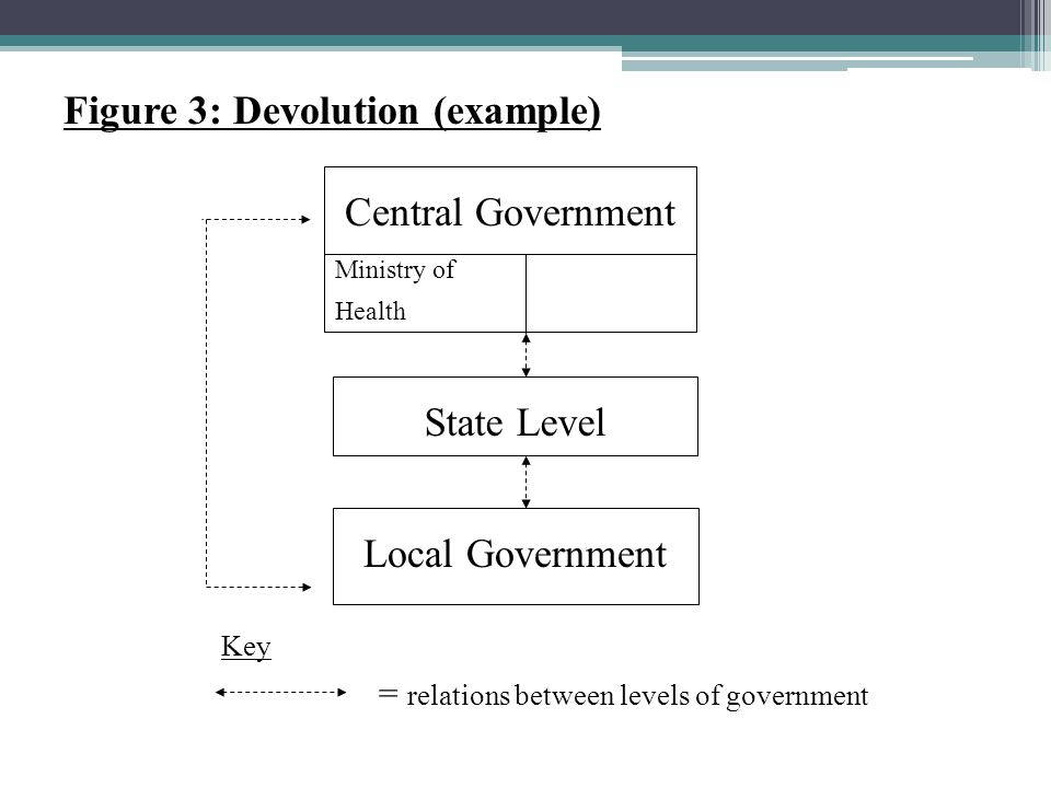 Key Central Government State Level Local Government Ministry of Health Figure 3: Devolution (example) = relations between levels of government