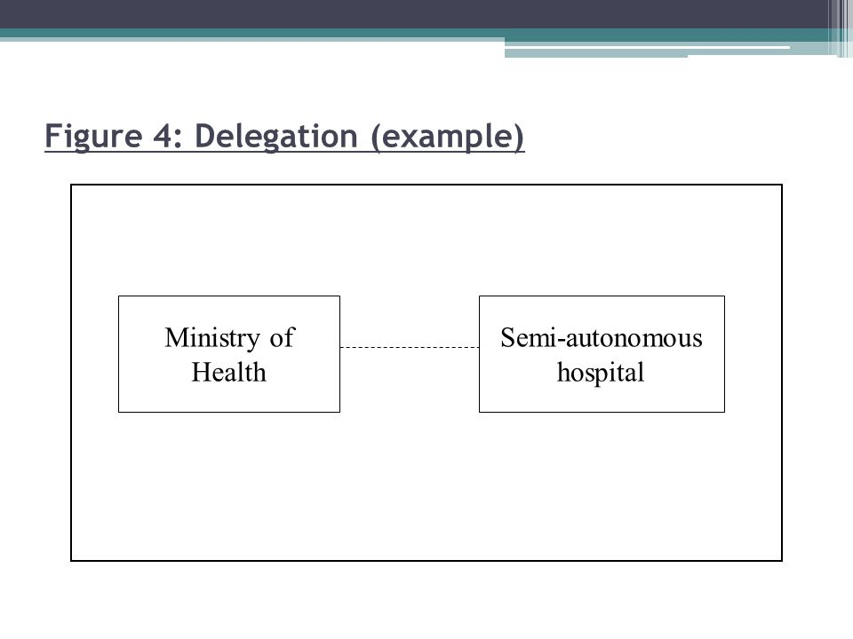 Ministry of Health Semi-autonomous hospital Figure 4: Delegation (example)