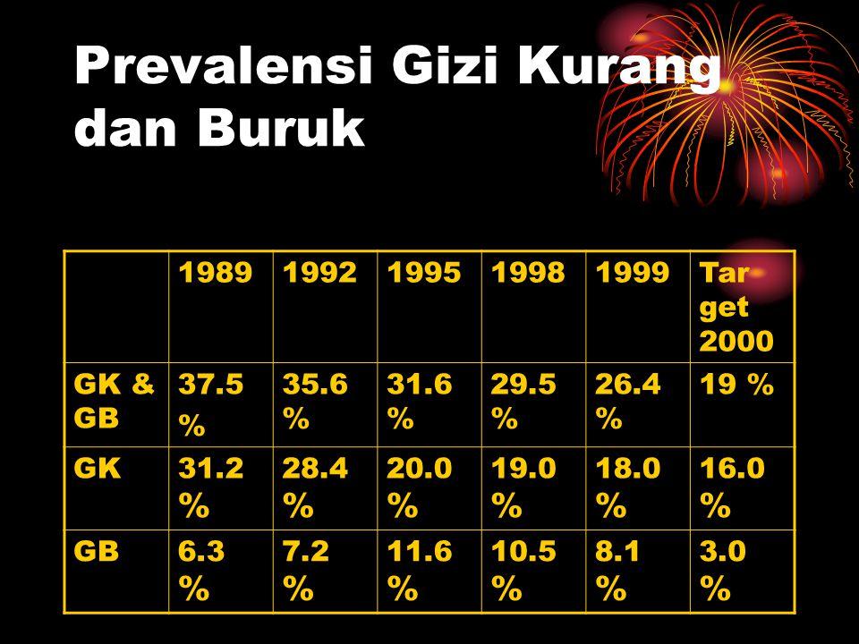 Prevalensi Gizi Kurang dan Buruk 19891992199519981999Tar get 2000 GK & GB 37.5 % 35.6 % 31.6 % 29.5 % 26.4 % 19 % GK31.2 % 28.4 % 20.0 % 19.0 % 18.0 %