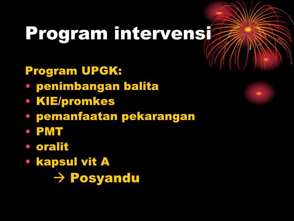 Program intervensi Program UPGK: •penimbangan balita •KIE/promkes •pemanfaatan pekarangan •PMT •oralit •kapsul vit A  Posyandu