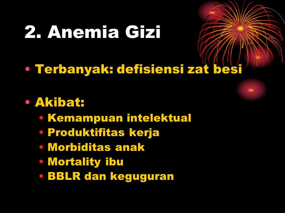 2. Anemia Gizi •Terbanyak: defisiensi zat besi •Akibat: •Kemampuan intelektual •Produktifitas kerja •Morbiditas anak •Mortality ibu •BBLR dan kegugura