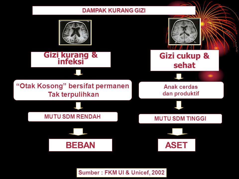 "DAMPAK KURANG GIZI Sumber : FKM UI & Unicef, 2002 Gizi kurang & infeksi ""Otak Kosong"" bersifat permanen Tak terpulihkan MUTU SDM RENDAH BEBAN Gizi cuk"