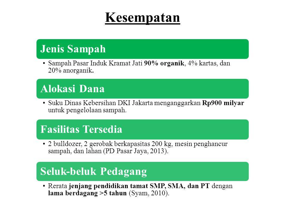 Jenis Sampah •Sampah Pasar Induk Kramat Jati 90% organik, 4% kartas, dan 20% anorganik.